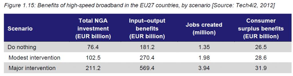 EC Analysis Mason socio economic impact of broadband 1024x268 New study of the socio economic benefits from broadband investments (European Commission)